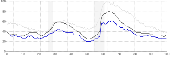 Logan, Utah monthly unemployment rate chart